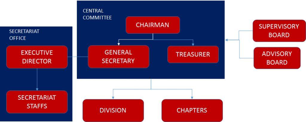 struktur organisasi alpha-i